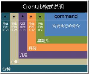 crontab命令详解 含启动/重启/停止
